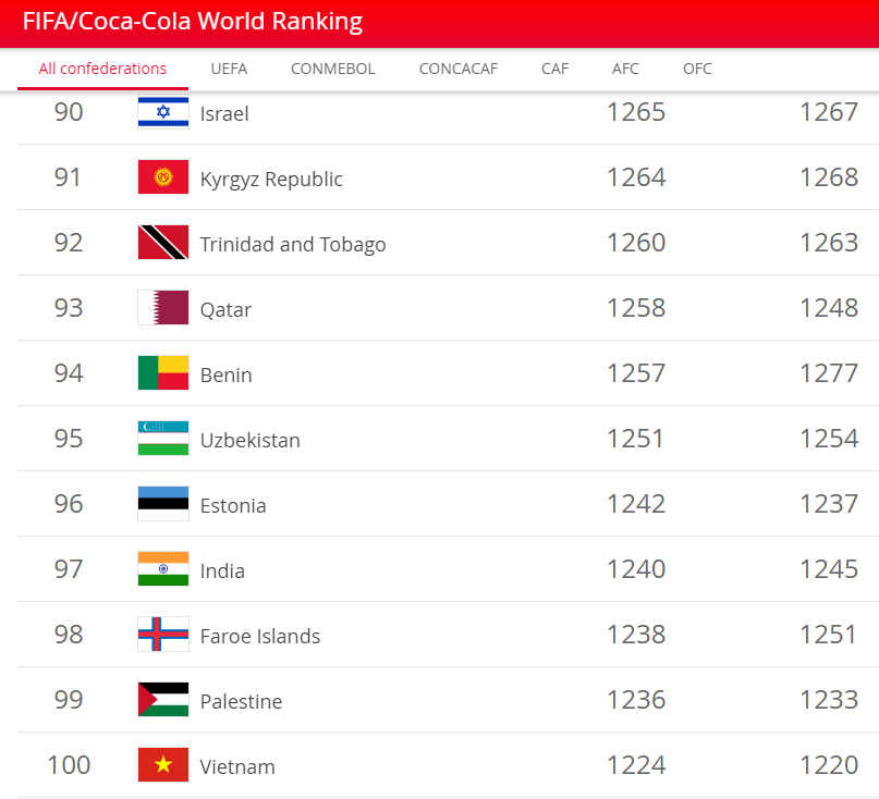 A screenshot captures Vietnam standing at the 100th place in latest FIFA World rankings