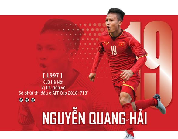 Vietnam's midfielder nominated for 'Best Footballer in Asia 2018'