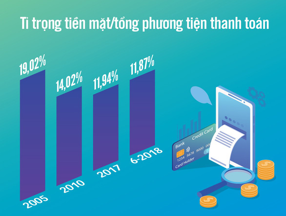Graphic: The proportion of cash against the whole payment average