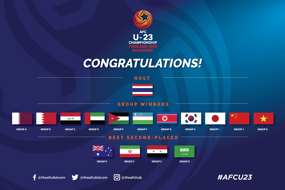 The Asian Football Confederation confirms the cast for for the finals of the 2020 AFC U23 Championship