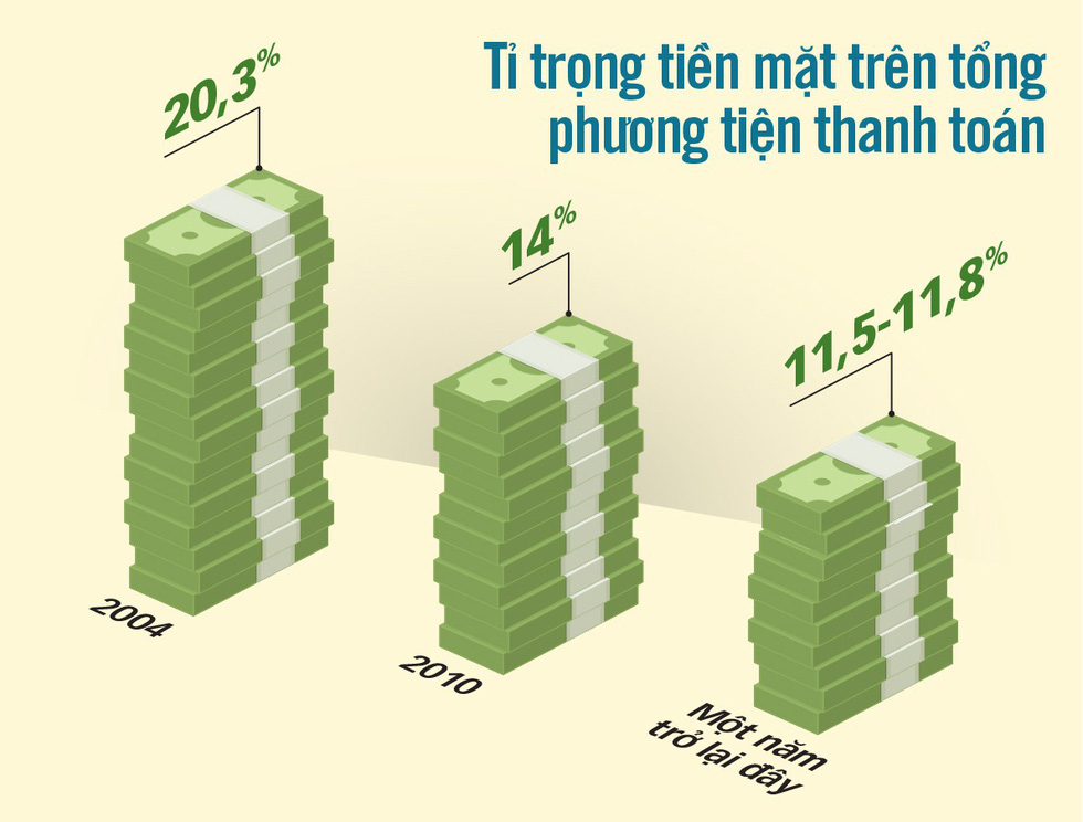 The proportion of cash used in payments in Vietnam
