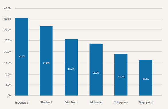 The share of youths in each ASEAN country who aspire to be an entrepreneur in the future. Source: WEF