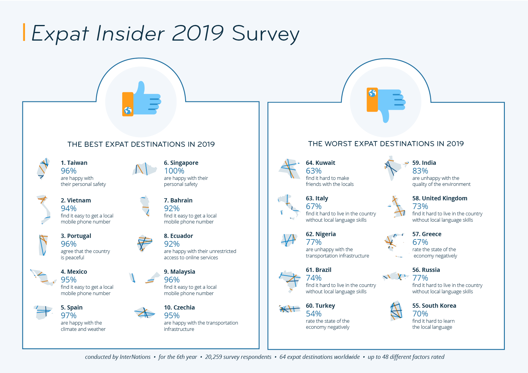 A list of top ten best and worst destinations for expats according to the Expat Insider 2019 survey conducted by InterNations.