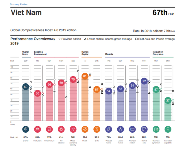 A detailed report for Vietnam extracted from the Global Competitiveness Report 2019 published by the World Economic Forum.