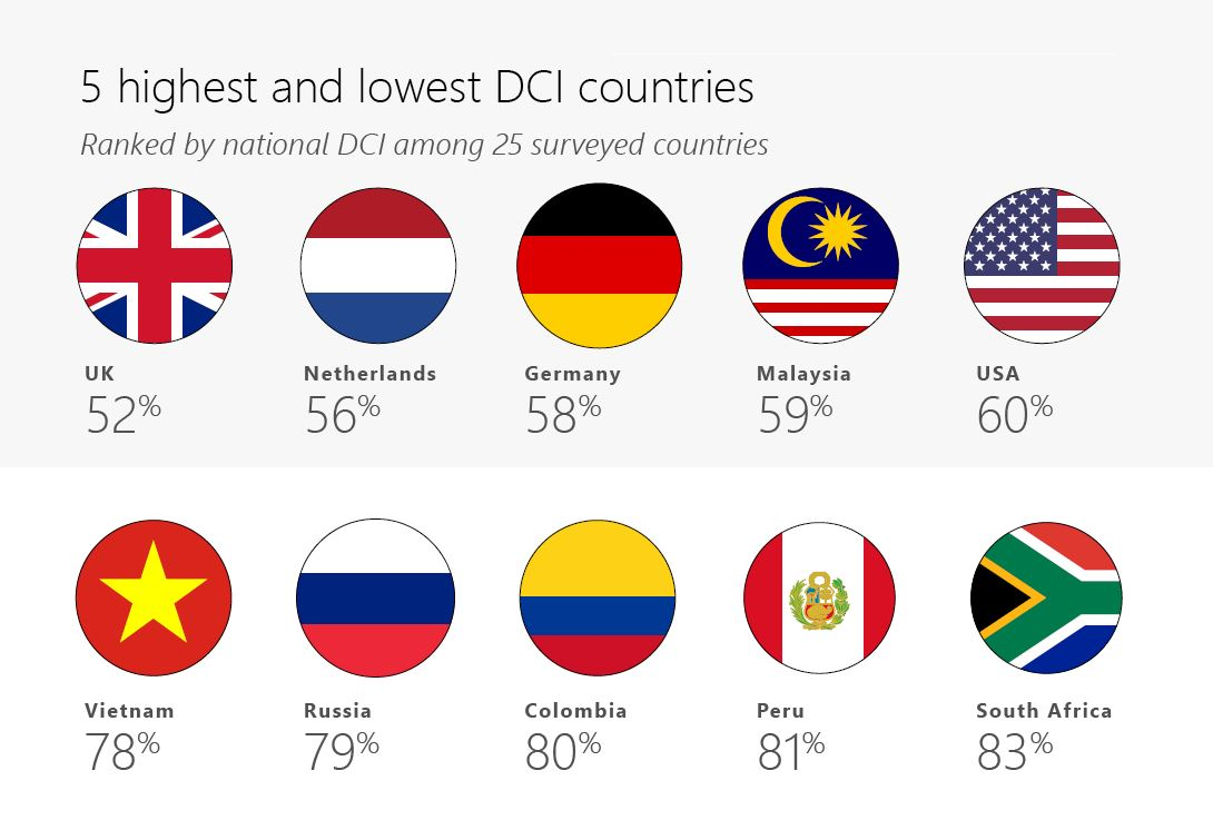 Vietnam ranks 5th amongst 25 countries in online incivility: Microsoft