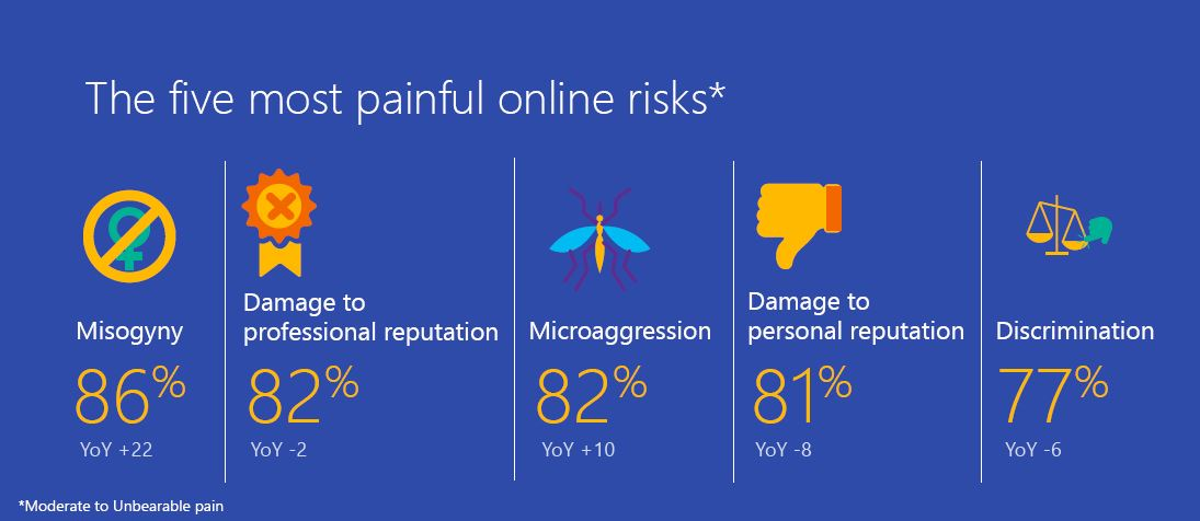 A screenshot featuring part of the Microsoft Digital Civility Index showing five most painful online risks in Vietnam in 2019