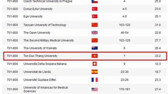 Vietnam's Ton Duc Thang University among world's top 800: ARWU 2020