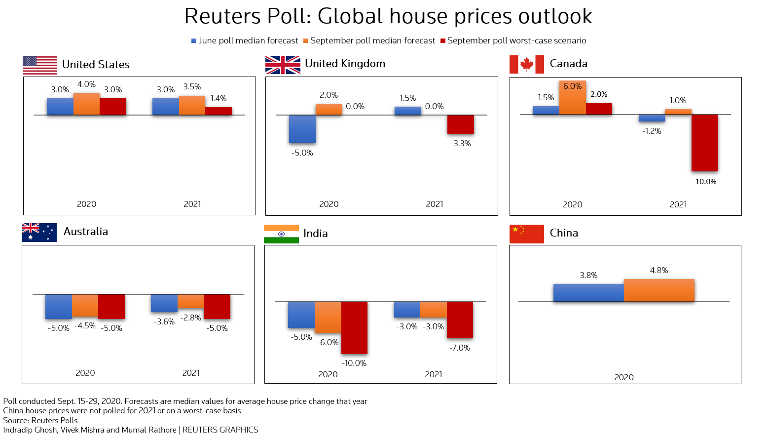Reuters Poll: Global house prices outlook
