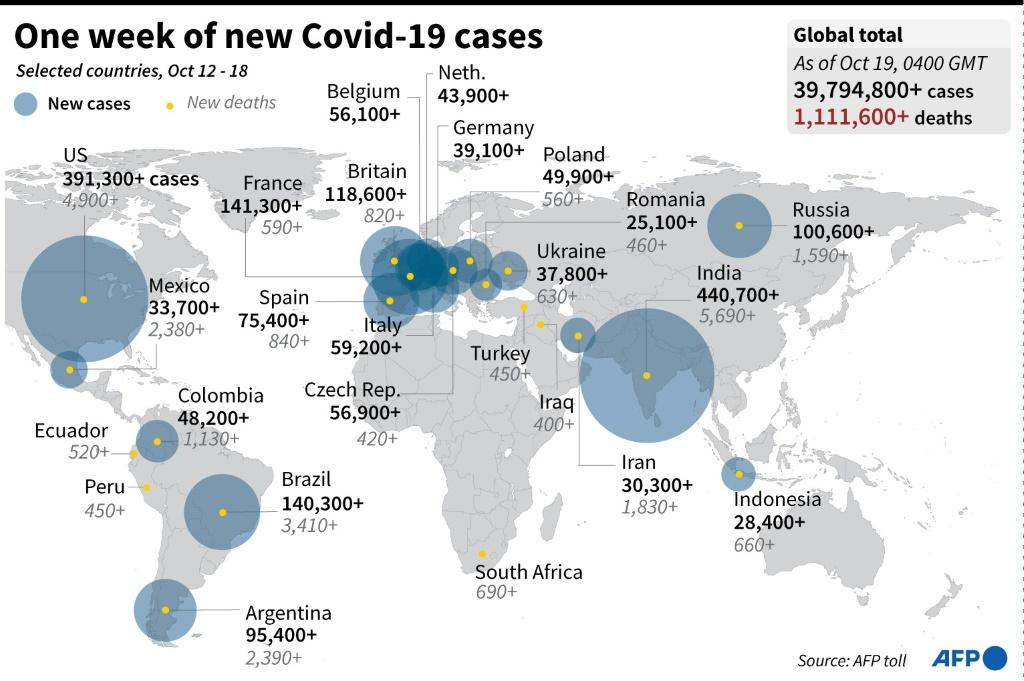 One week of new Covid-19 cases. Infographic: AFP