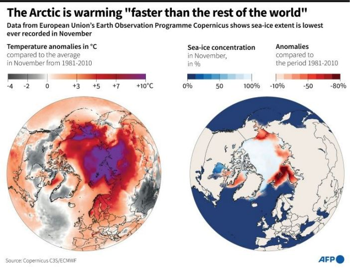 Maps of Arctic temperature anomalies and sea-ice extent in November 2020. Photo: AFP