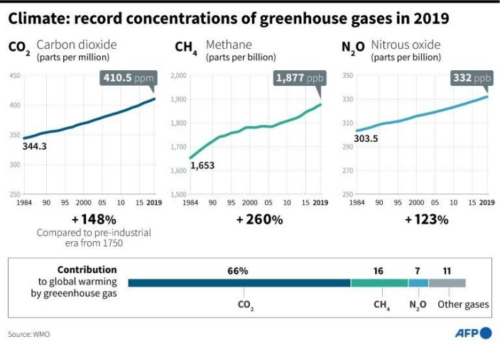 Record concentrations of greenhouse gases in 2019. Photo: AFP