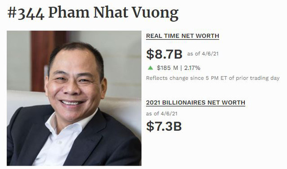 Pham Nhat Vuong remains Vietnam's wealthiest person: Forbes