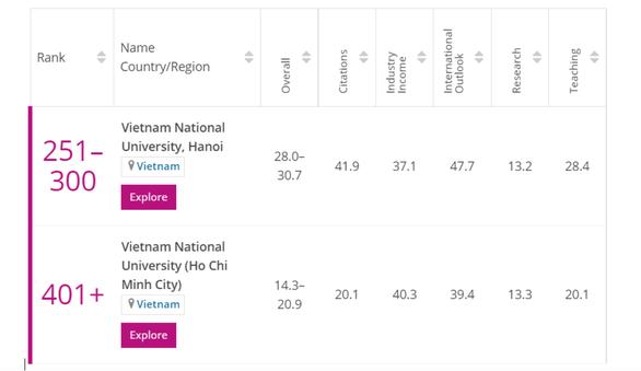 Vietnam earns two spots among world's best young universities