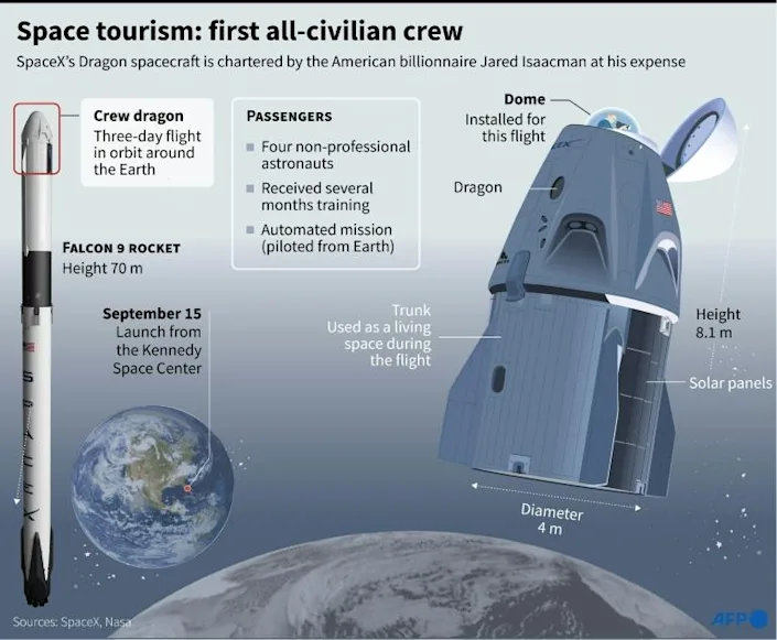Space tourism: first all-civilian crew. Photo: AFP